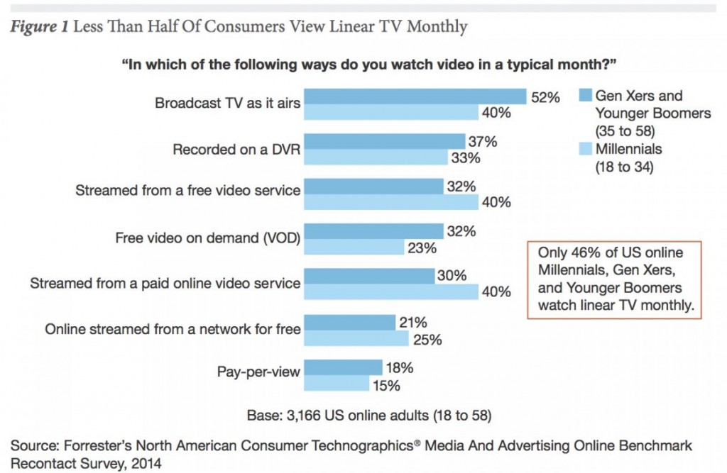 Less-Than-Half-of-Consumers-View-Linear-TV-Monthly-1024x667.jpeg